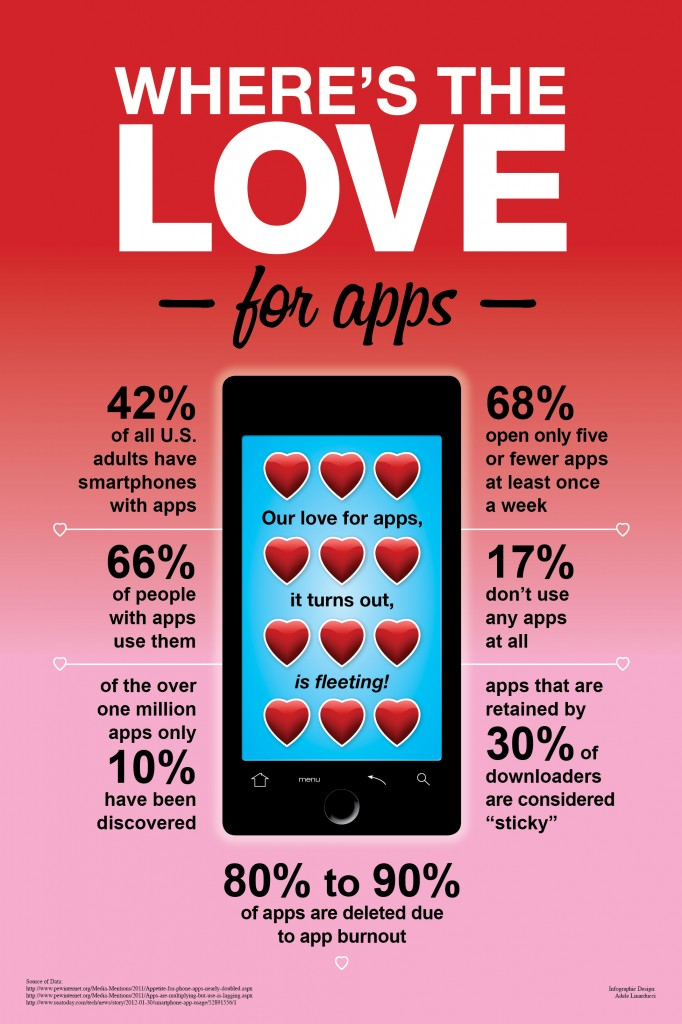 Infographic: Users Fall Out of Love with Apps