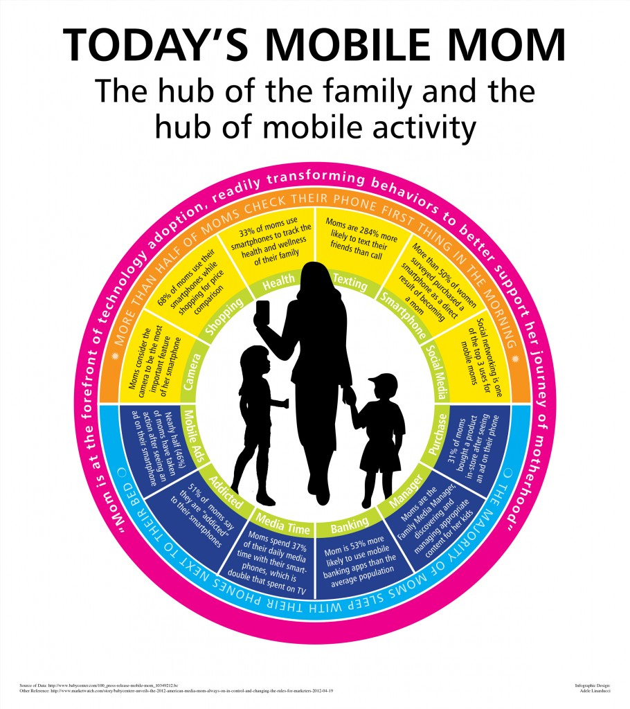 Mobile Moms Infographic_Hubs of Mobile Activity and Family